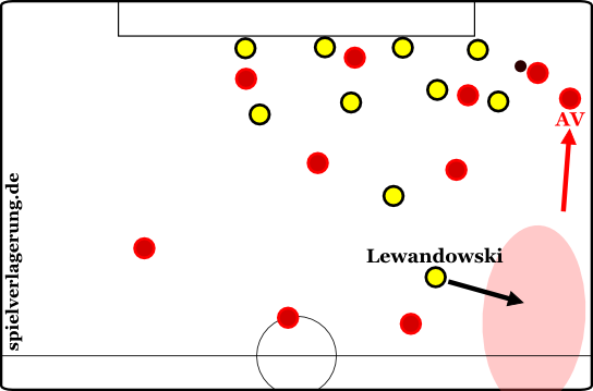 VS Bvb Lewandowski