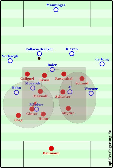 In der zweiten Halbzeit formierte sich Freiburg häufig im 4-2-4-0 und verschloss so das Zentrum. Auch auf den Flügeln hatten sie durch diese extrem kompakte Stellung Überzahl, zumal Verhaegh und de Jong offensiv sehr zurückhaltend waren. Ginter und Höhn verteidigten Mölders nicht mit Körper, sondern mit Köpfchen.