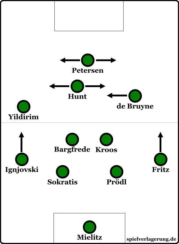 Werders 4-2-3-1, wie sie es im Spiel gegen Hoffenheim praktizierten.