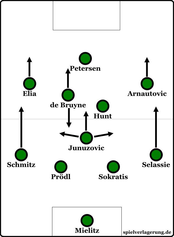 Bremens 4-3-3. Defensiv wurde es oft zu einem 4-1-4-1.