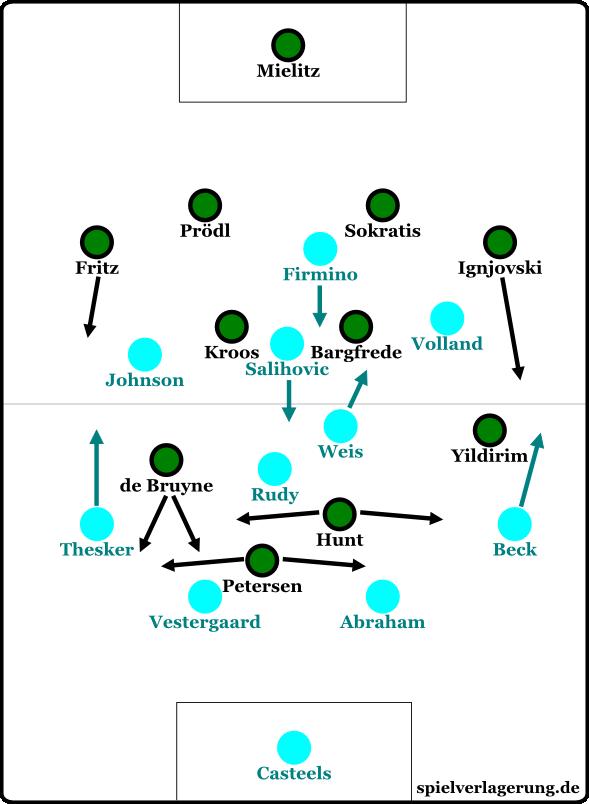 4-4-2 mit abkippenden Stürmern gegen Werder Bremen