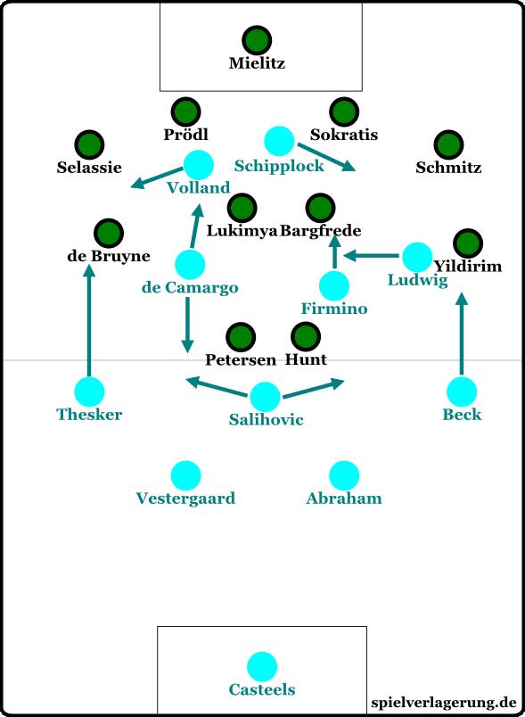 Hoffenheim warf in der Schlussphase alles nach vorne. Die Positionen interpretierten sie dabei sehr frei, sodass die Grafik hier nur eine etwaige Orientierung gibt.