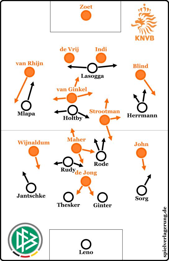 Deutschland-Niederlande U21