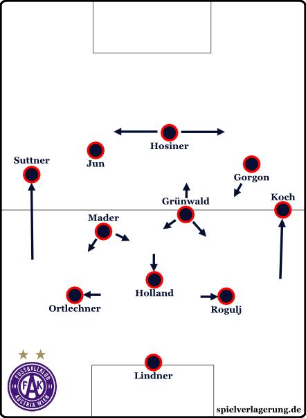 Austria Wien im Spielaufbau