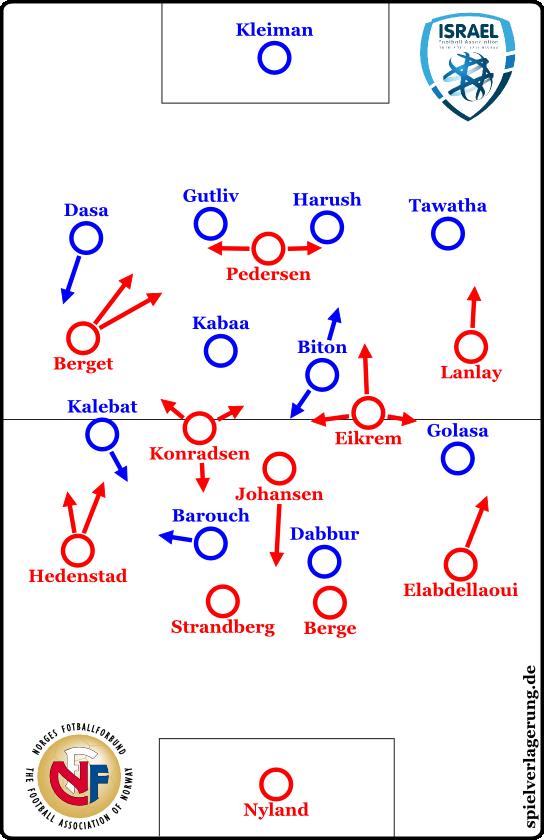 Israel - Norwegen U21
