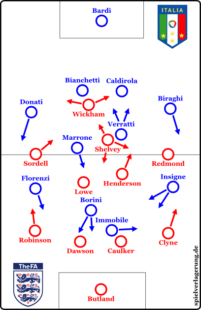 Italien-England U21