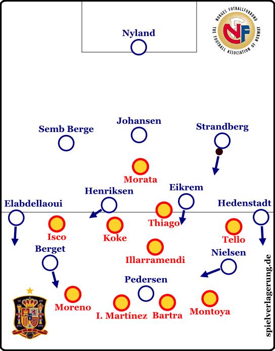 Norwegens Aufbauspiel zur Mitte der zweiten Halbzeit. (Gegen den Ball war es weiterhin das übliche 4-5-1!)