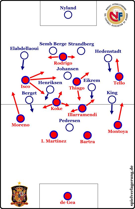 Spanien-Norwegen Formationen