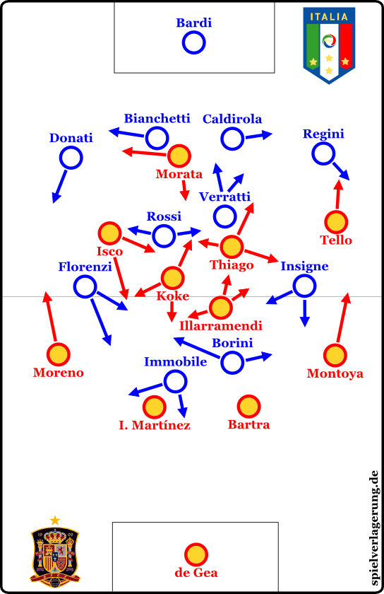 U21 Finale Formationen