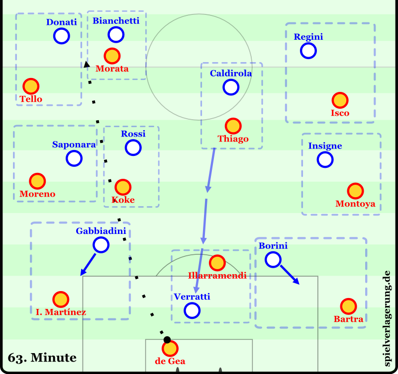 Italiens Angriffspressing in recht klaren Zuordnungen über den ganzen Platz. Der herausrückende Sechser macht Druck in der Spitze.