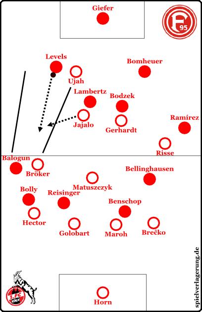 köln-fortuna-levels