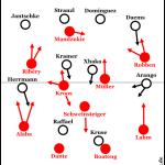 Bayern München – Borussia M´gladbach 3:1