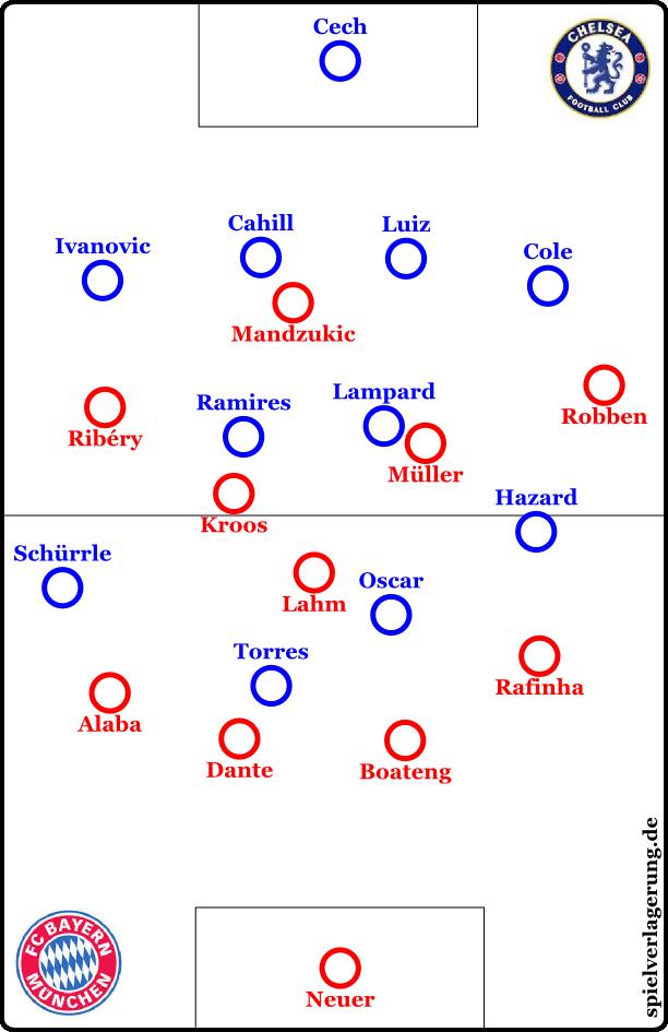 Kroos und Lahm tauschen; Hazard und Schürrle taten dies kurzzeitig auch.