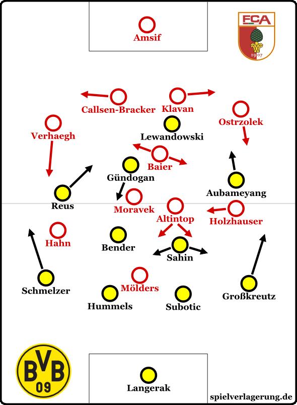 FCA 0-4 BVB