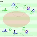 Jens Kellers Ende auf Schalke – Die rein sportlichen Gründe