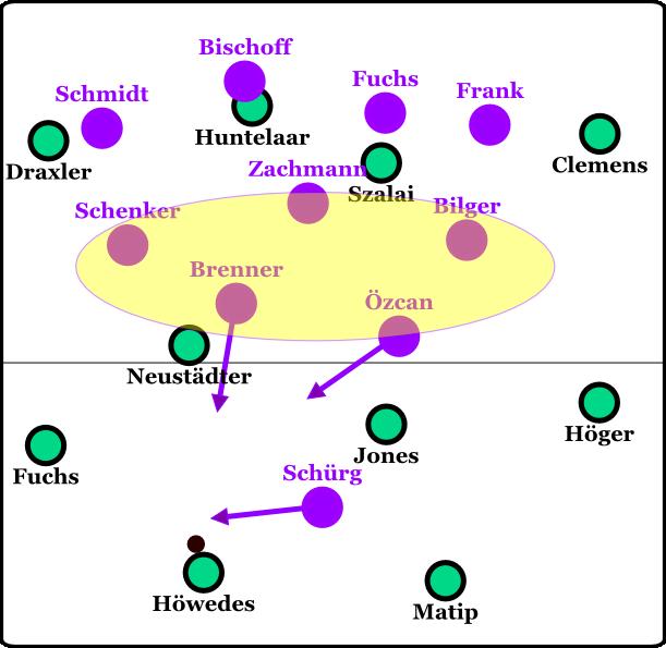 Schalke Nöttingen aufbau