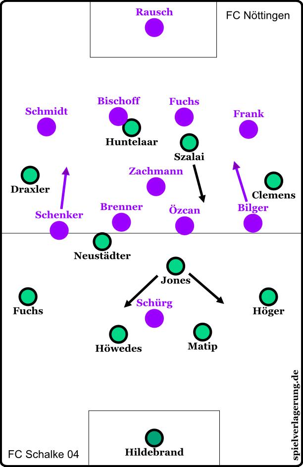 Schalke Nöttingen grund