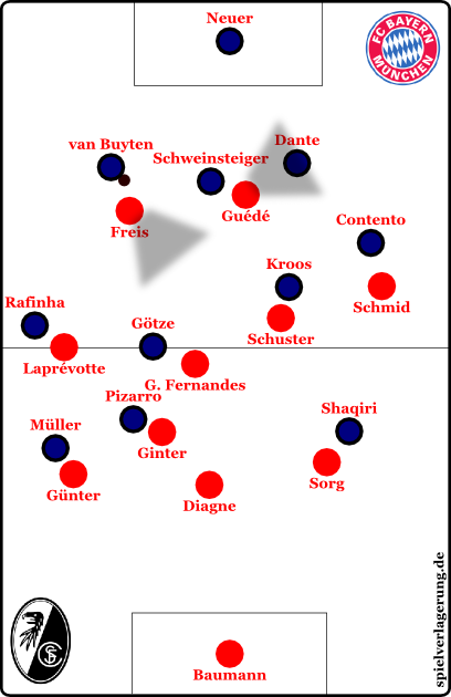 freiburg-bayern-2013-defensiv