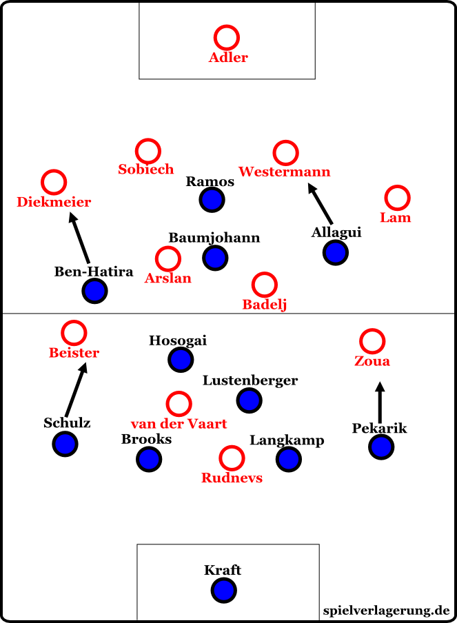 Basic formations at the start of the game. Please mind: Zoua and Beister as well as Allagui and Ben-Hatira switched positions frequently.