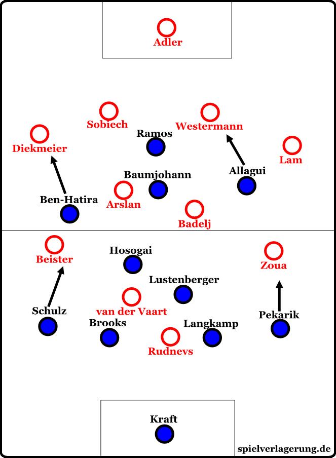 Die Grundformation zu Beginn des Spiels. Bitte beachten: Zoua und Beister sowie Allagui und Ben-Hatira tauschten oft die Positionen.