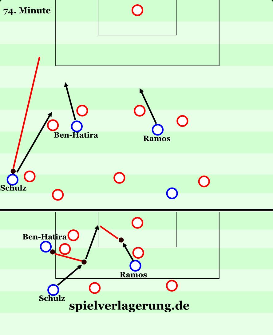 Das Siegtor: Schulz spielt den Ball nach Außen, wo Ben-Hatira zwei Verteidiger bindet. Schulz nimmt einen langen Laufweg, bekommt den Ball in den freien Raum und bedient Ramos. Effektiver kann man einen Unterzahlangriff kaum spielen.