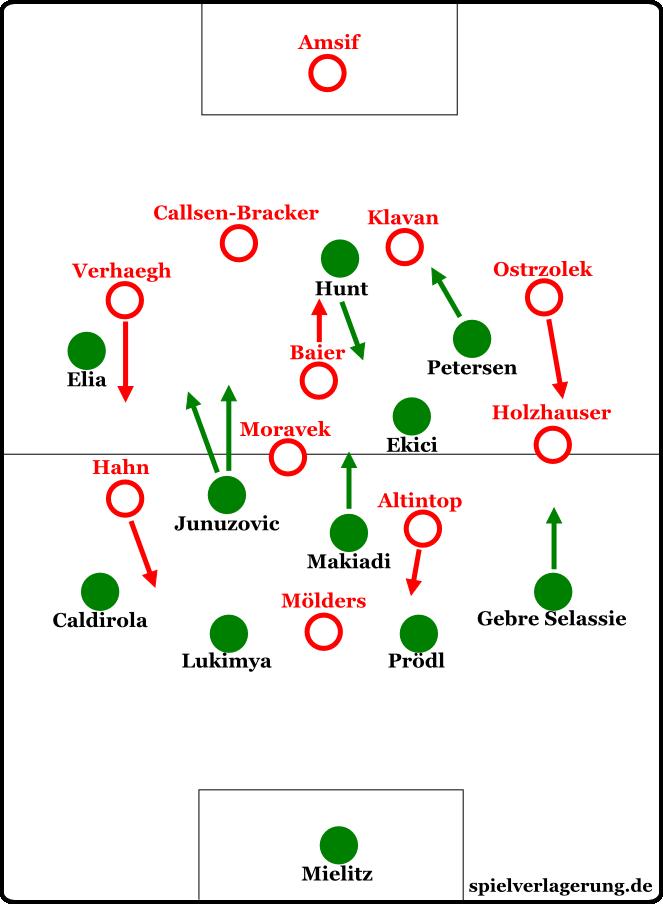 Die Formationen zum Beginn des Spiels