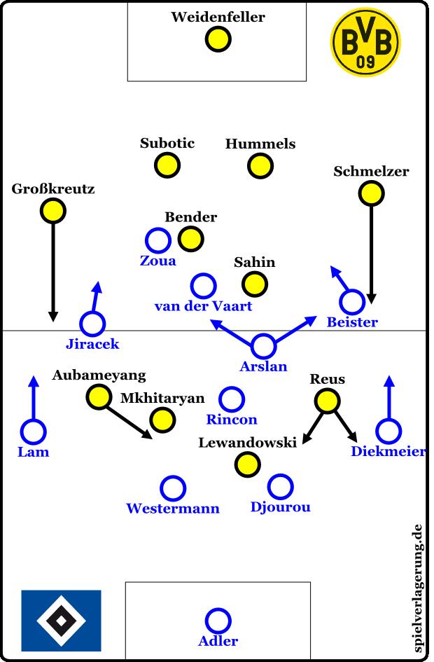 Grundformation - 2. Halbzeit