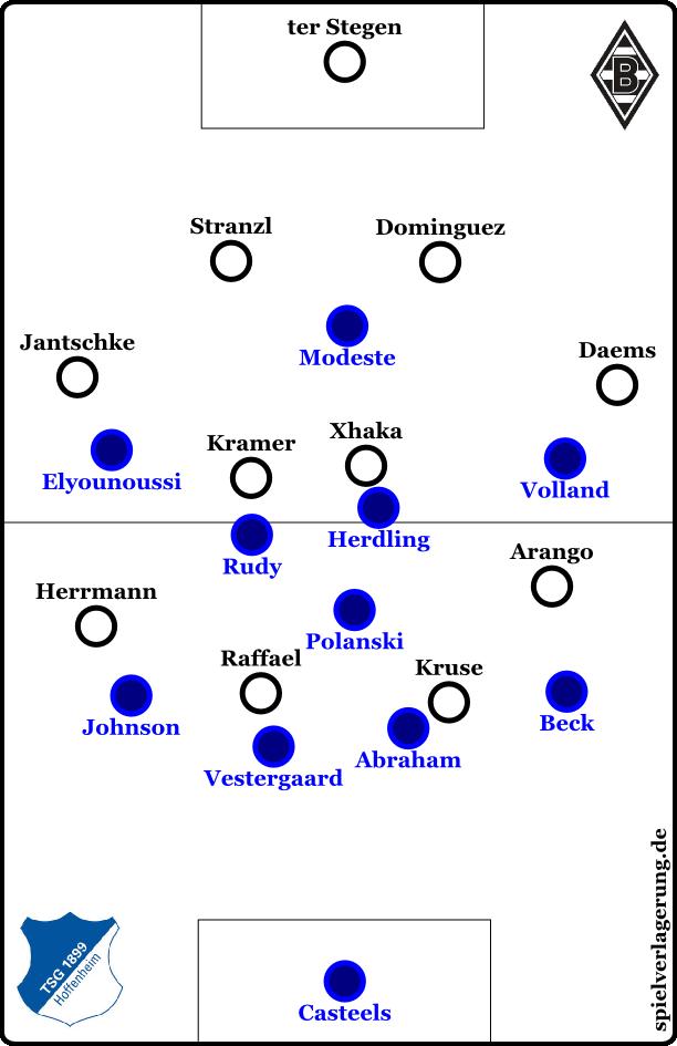 Eine von Hoffenheims vielen Pressingvarianten; das 4-1-4-1