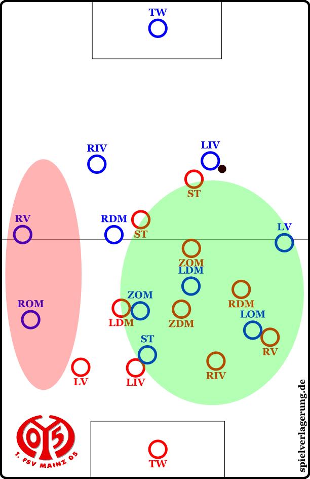 Das Mainzer Stammsystem in den vergangenen Spielzeiten: Ein zentrumsorientiertes 4-3-1-2 mit provokativ offen gelassenem ballnahem Außenverteidiger, der von Mainzer Gegenspieler umzingelt ist.