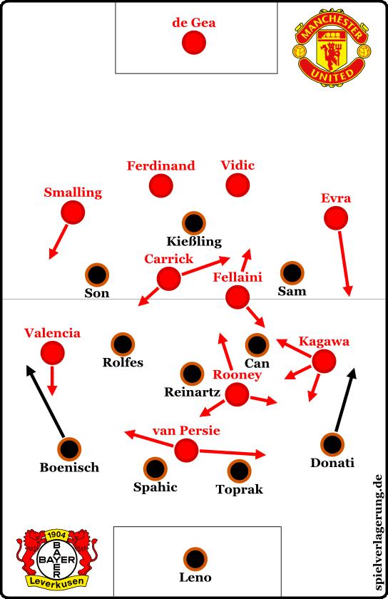 Manchester 4-2 Bayer