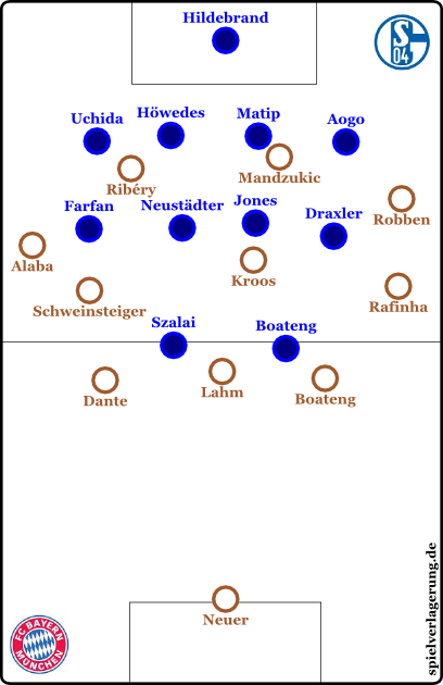 Dreierkette im Aufbauspiel zu Beginn, Schalke im tiefen und passiven 4-4-2.
