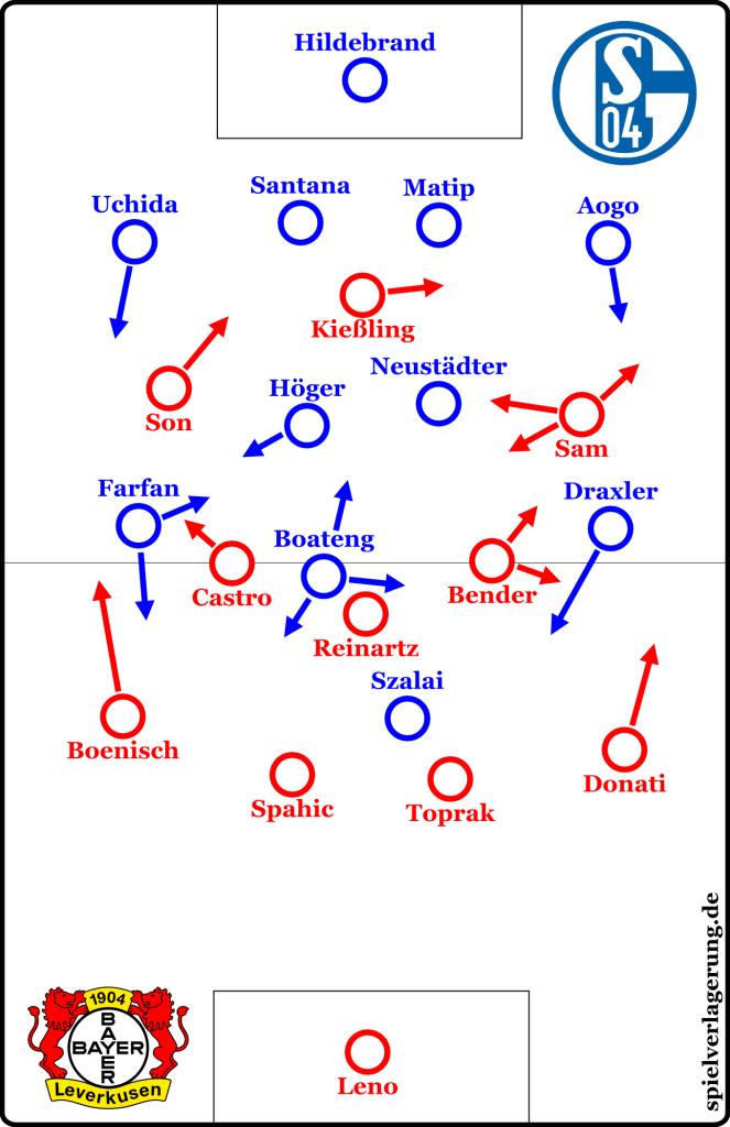 Schalke v Leverkusen