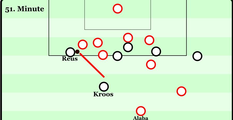 Reus deutet an, ins Dribbling gehen zu wollen. Gleich drei Verteidiger sichern den Weg ins Zentrum – aber niemand achtet auf Kroos im Rückraum. Alaba versuchte zuvor, eine Halbfeldflanke der Deutschen zu verhindern, und ist daher nicht auf der Höhe des Geschehens.