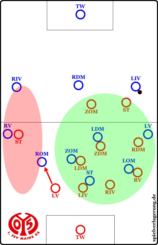 das Mainzer 4-3-3: Trotz abkippendem 6er bleibt der Zugriff auf die erste gegnerische Aufbaulinie gewahrt. Darüber hinaus kann eine Überladung der ballfernen Seite durch eine gegnerorientierte Spielweise des ballfernen Stürmers und eine aktivere Interpretaion des Linksverteidigers verhindert werden.