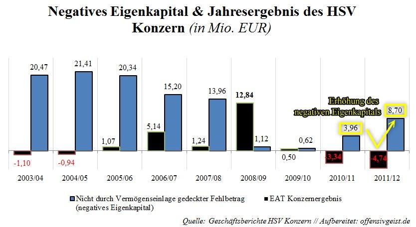 Negatives Eigenkapital und Jahresergebnis HSV Konzern (bearbeitet)