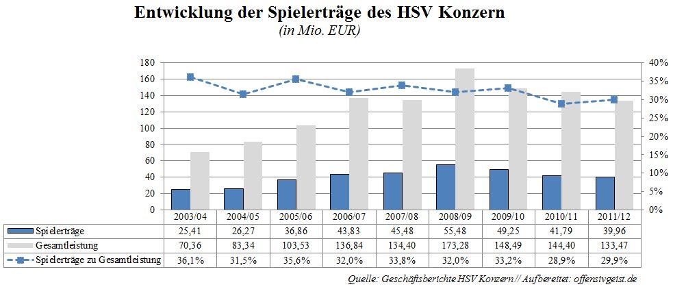 007 - Spielerträge HSV
