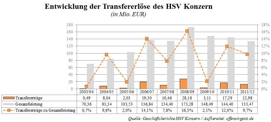 Transfererlöse des HSV Entwicklung