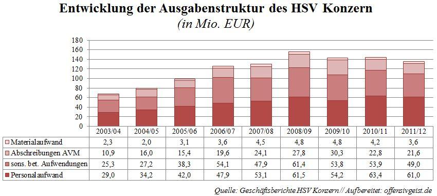015 - Entwicklung der Ausgabenstruktur des HSV