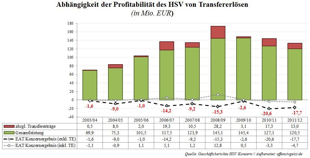 018 - Abhängigkeit der Profitabilität des HSV von Transfererlösen