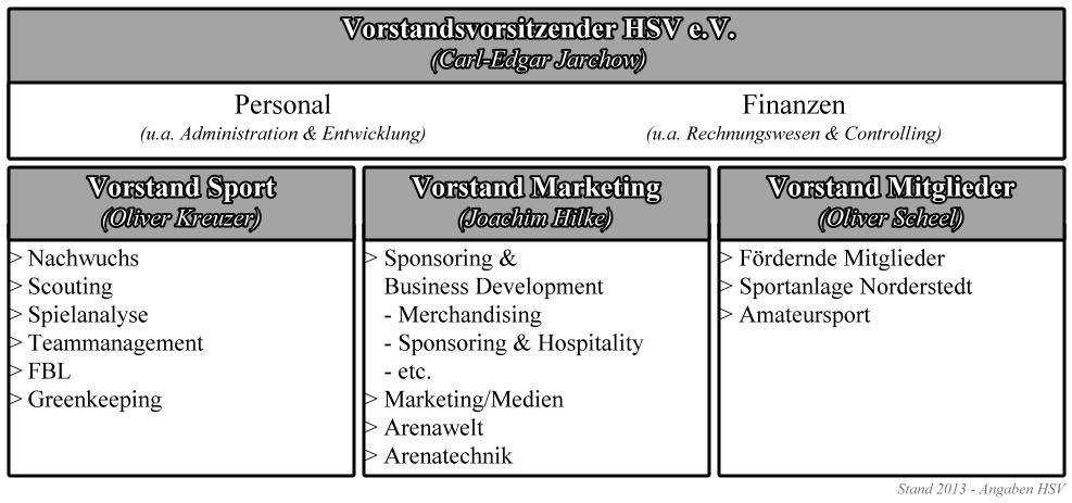 02 - Führungsstruktur HSV e.V.