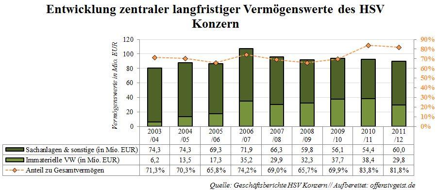 022 - Entwiklung zentraler langfristiger Vermögenswerte des HSV