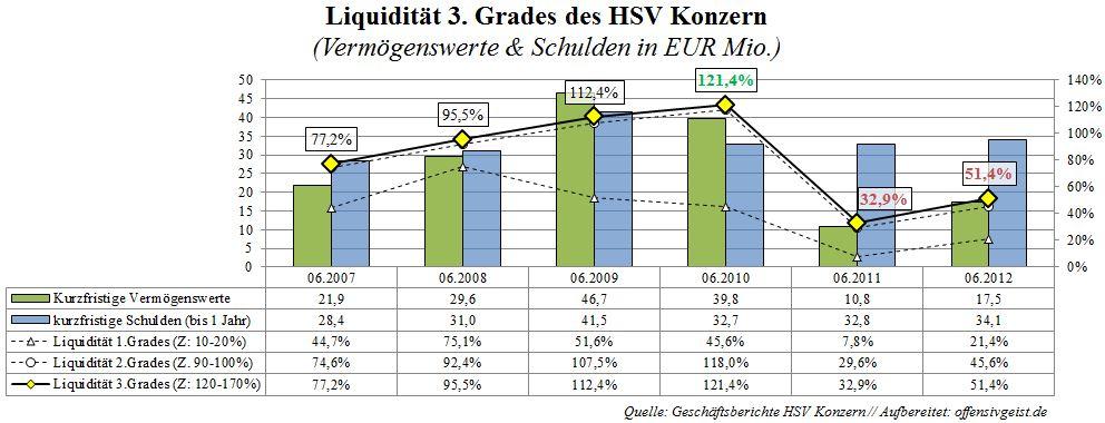 Liquidität 3.Grades HSV Konzern - Hamburger Sportverein