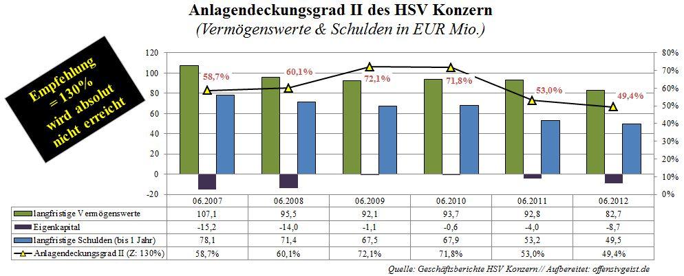 Anlagendeckungsgrad 2 des Hamburger Sportverein HSV Konzern