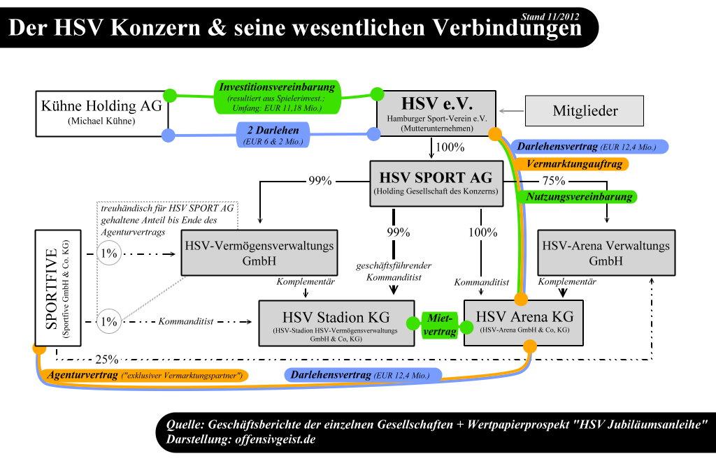 HSV Konzernstruktur + Verbindungen