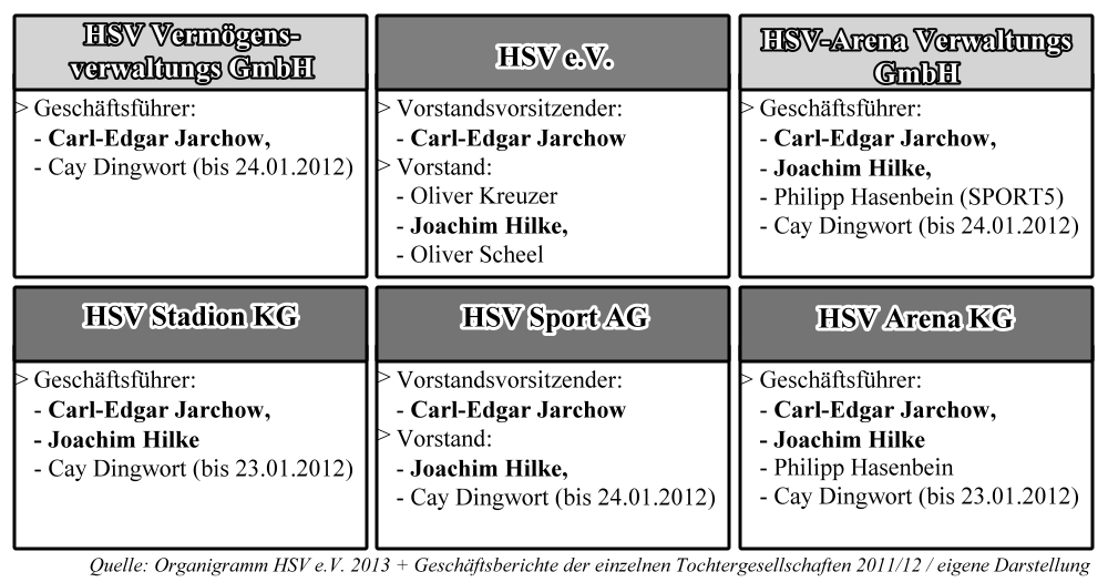 Führungspositionen in Gesellschaften des HSV Konzern