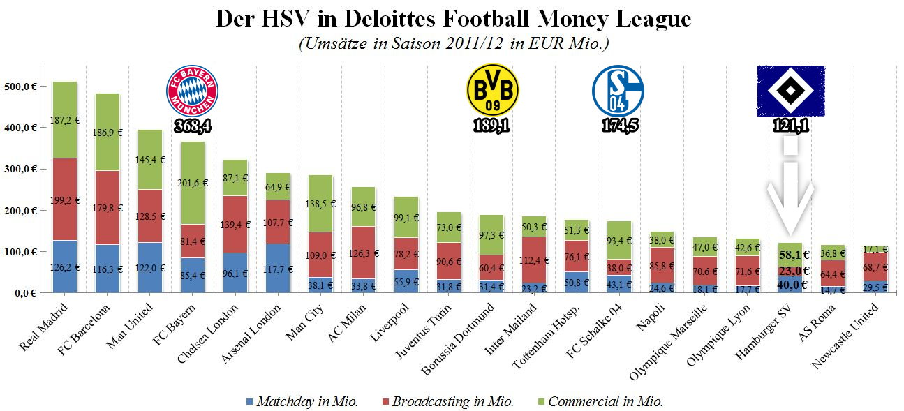 Deloitte Football Money League 2013