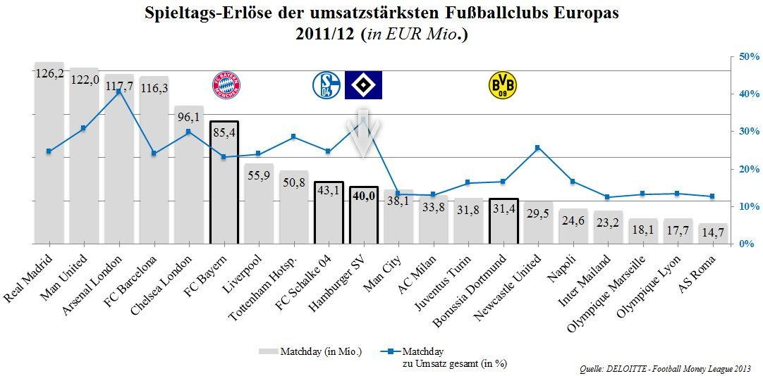 Spielerträge HSV 2 - europäische Konkurrenz