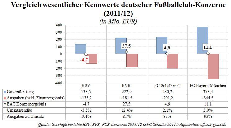 Gewinnvergleich deutscher Fußballkonzerne - FC Bayern München, Borussia Dortmund, FC Schalke 04, Hamburger Sportverein