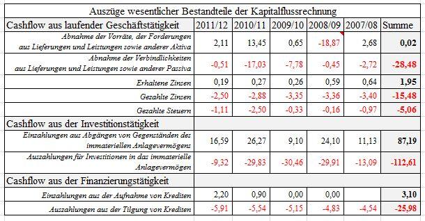Auszüge wesentlicher Bestandteile der Kapitalflussrechnung HSV