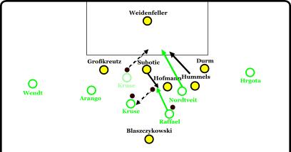 80. Minute: Nordtveit kommt durch die Mitte. Hummels rückt aus der Kette heraus. Allerdings gelangt der Ball zu Raffael, der von Subotic attackiert wird, aber auf Kruse weiterleiten kann. Nordtveit geht in den freien Raum dahinter und kann nur noch durch ein Foul von Hummels gestoppt werden. Die Abstimmung der Dortmunder Defensive passte in diesem Moment nicht. Zudem befanden sich zu wenige Spieler des BVB hinter dem Ball.